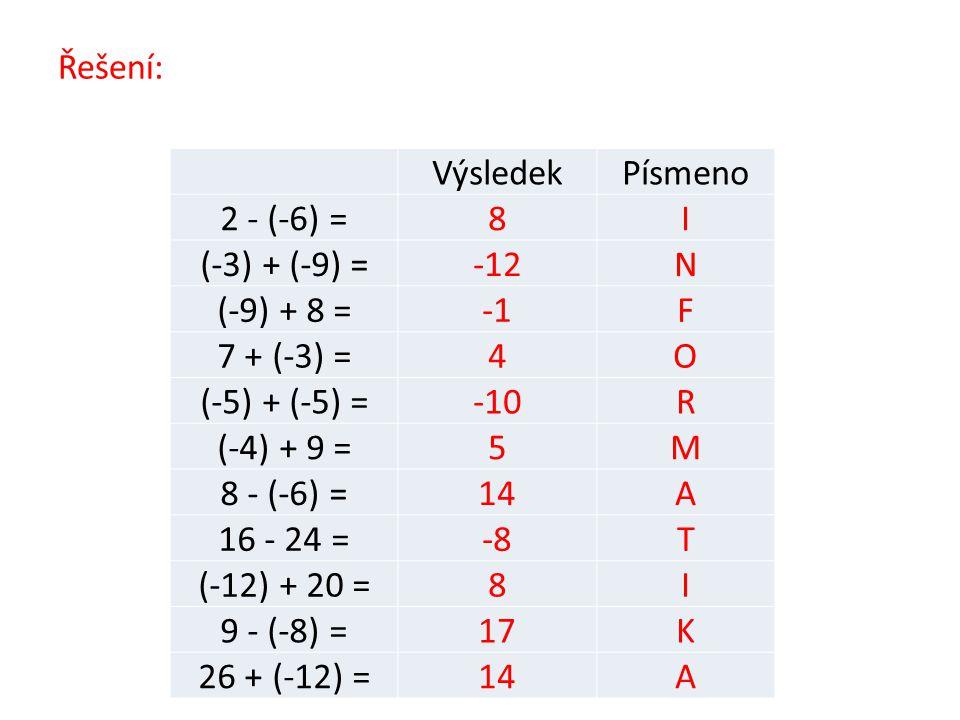 Řešení: Výsledek. Písmeno. 2 - (-6) = 8. I. (-3) + (-9) = -12. N. (-9) + 8 = -1. F. 7 + (-3) =