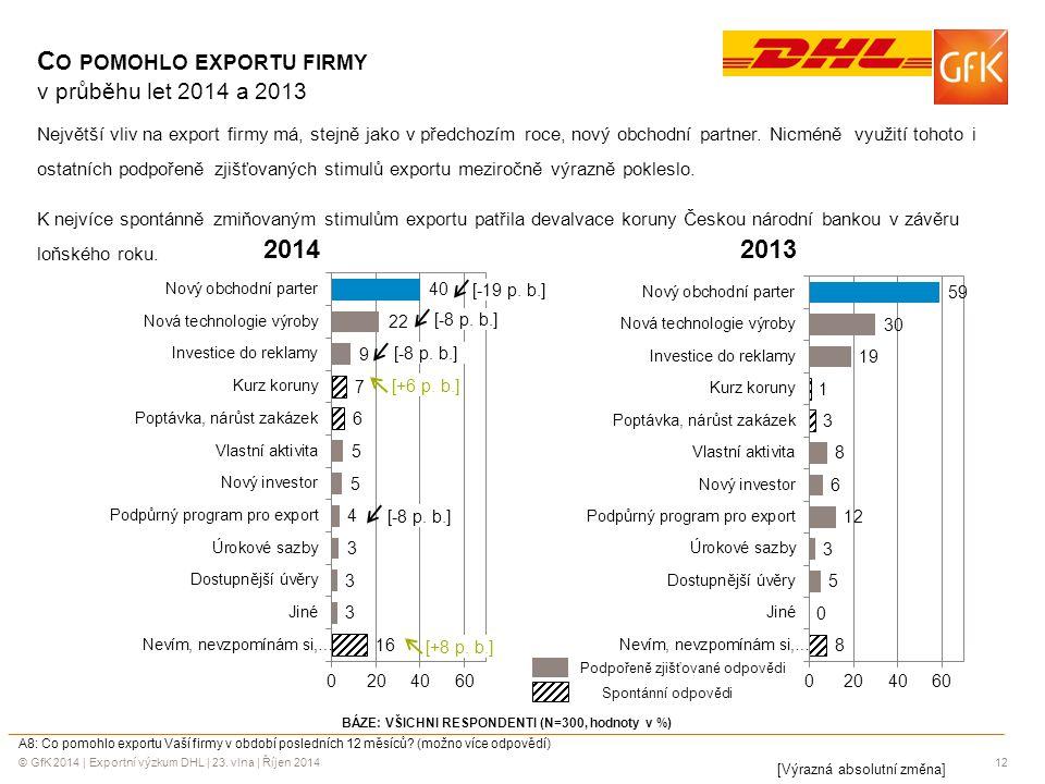 Co pomohlo exportu firmy v průběhu let 2014 a 2013