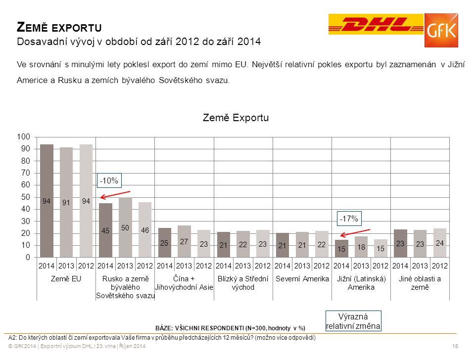 Země exportu Dosavadní vývoj v období od září 2012 do září 2014