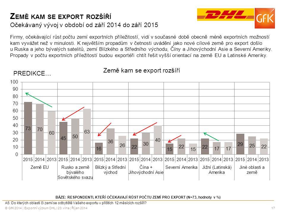 Země kam se export rozšíří Očekávaný vývoj v období od září 2014 do září 2015