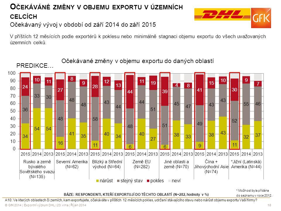 Očekáváné změny v objemu exportu v územních celcích Očekávaný vývoj v období od září 2014 do září 2015