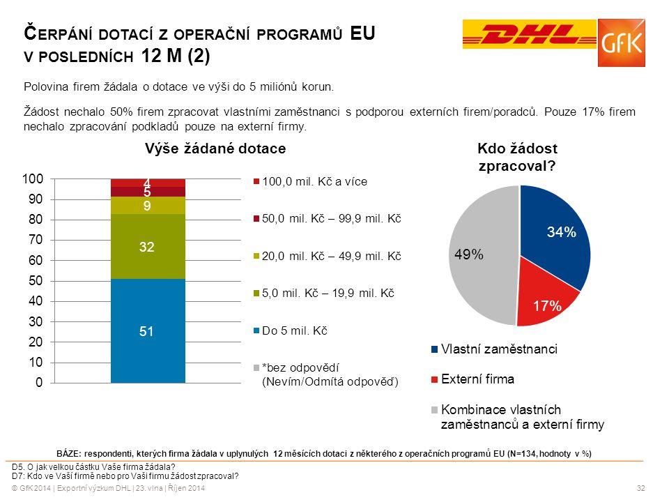 Čerpání dotací z operační programů EU v posledních 12 M (2)