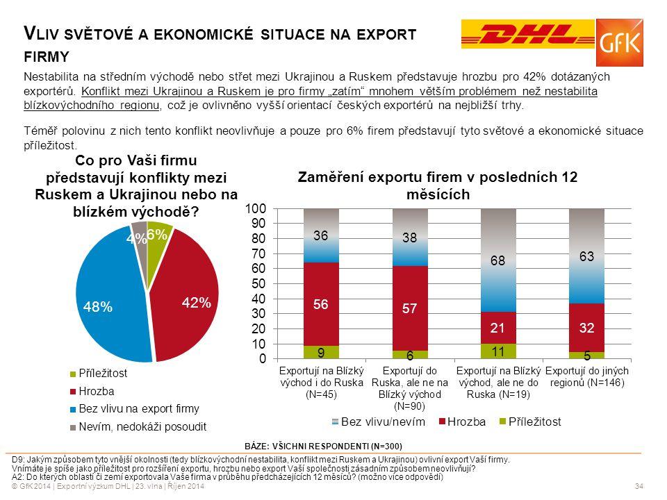 Vliv světové a ekonomické situace na export firmy