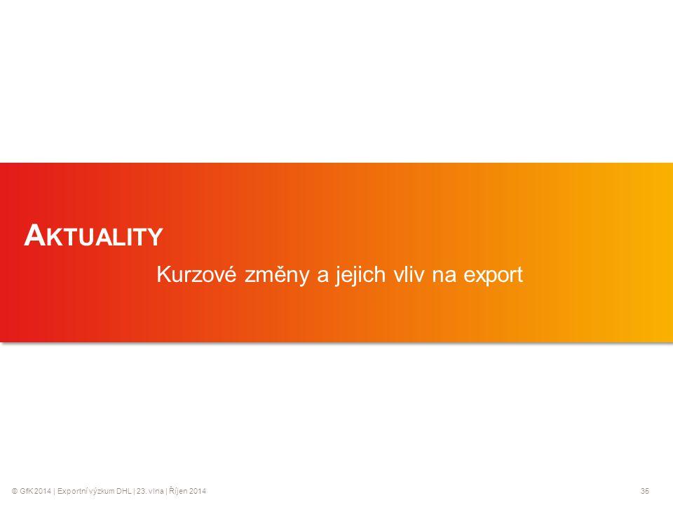 Aktuality Kurzové změny a jejich vliv na export