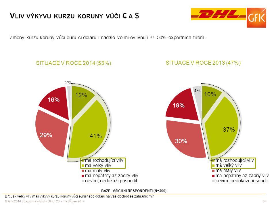 Vliv výkyvu kurzu koruny vůči € a $