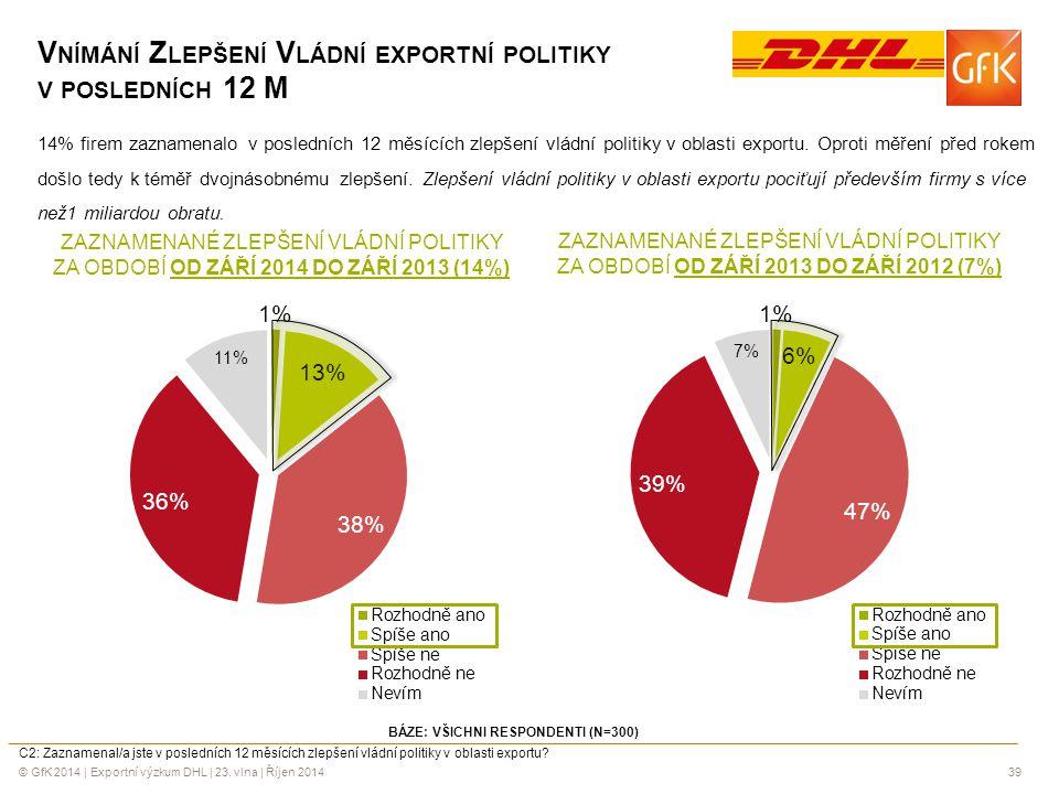 Vnímání Zlepšení Vládní exportní politiky v posledních 12 M