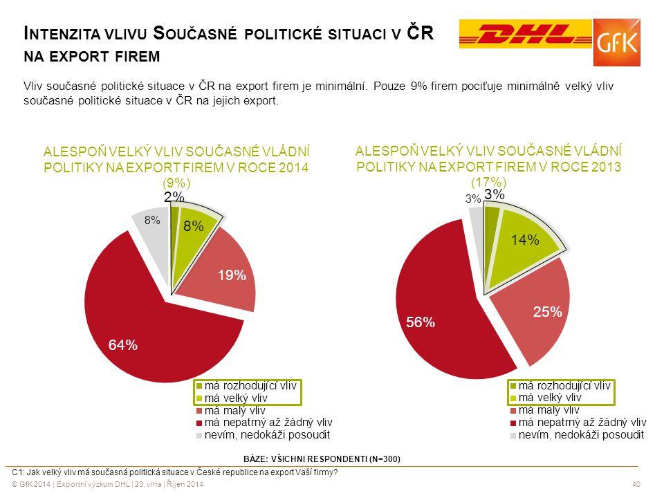 Intenzita vlivu Současné politické situaci v ČR na export firem