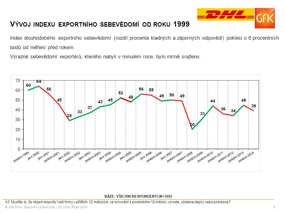 Vývoj indexu exportního sebevědomí od roku 1999