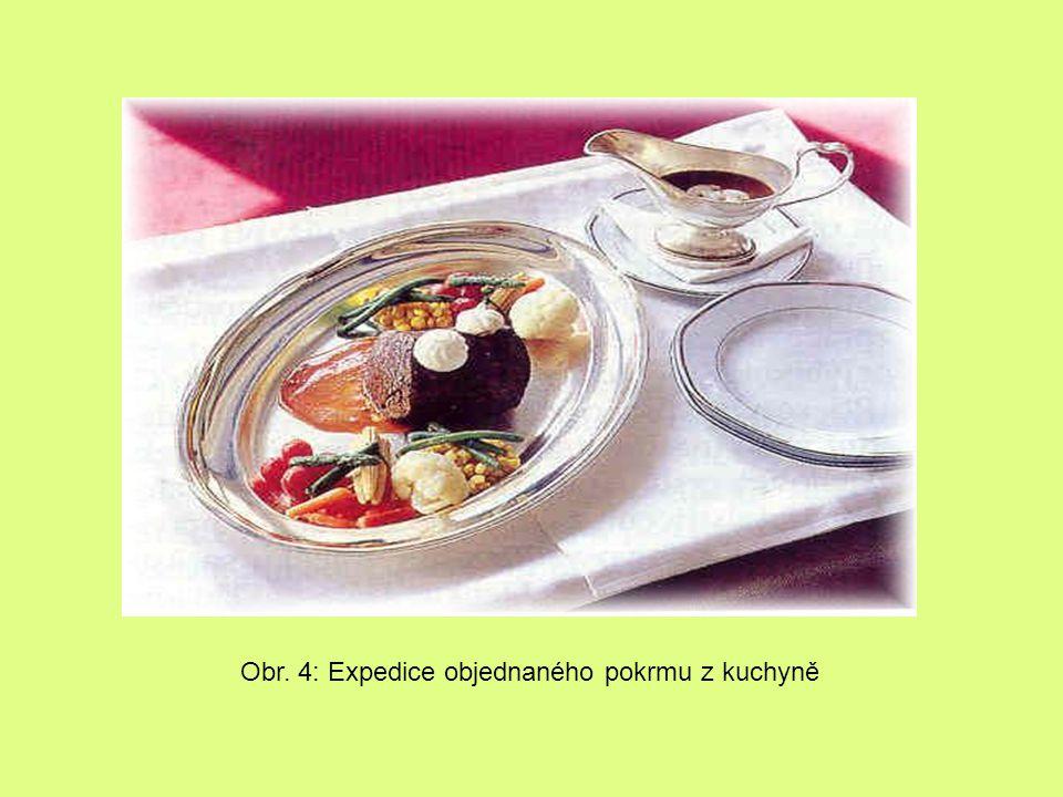 Obr. 4: Expedice objednaného pokrmu z kuchyně