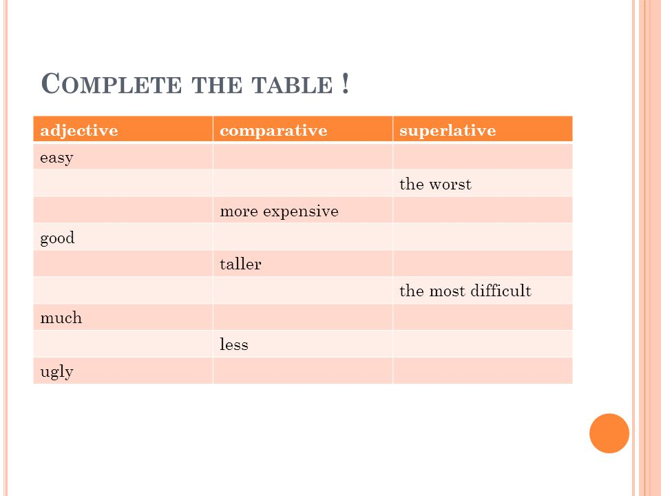 Complete the table ! adjective comparative superlative easy the worst