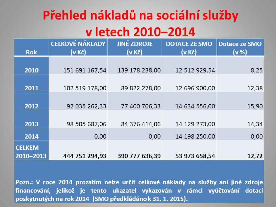 Přehled nákladů na sociální služby v letech 2010‒2014