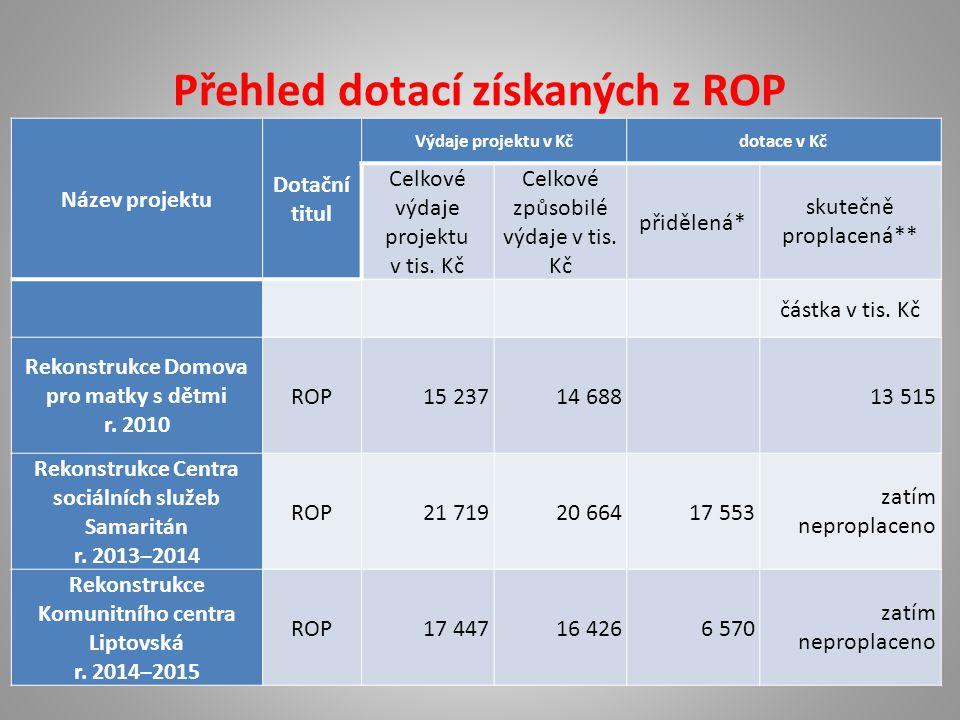 Přehled dotací získaných z ROP