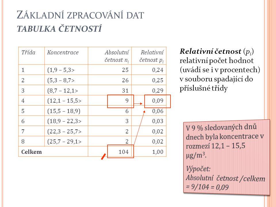 Základní zpracování dat tabulka četností
