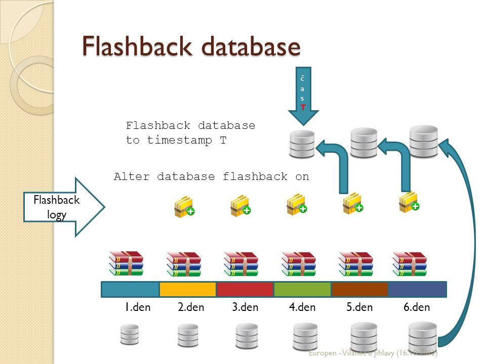 Flashback database Flashback database to timestamp T