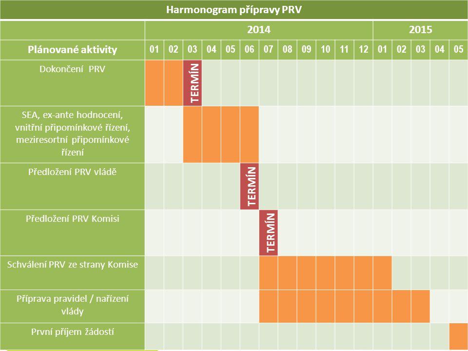Harmonogram přípravy PRV