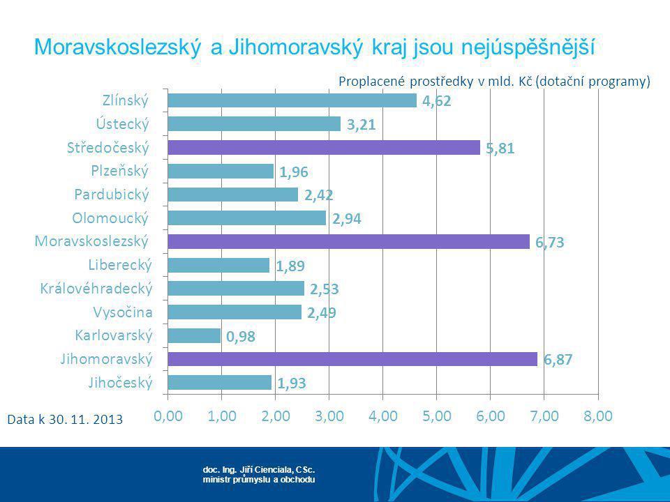 Moravskoslezský a Jihomoravský kraj jsou nejúspěšnější