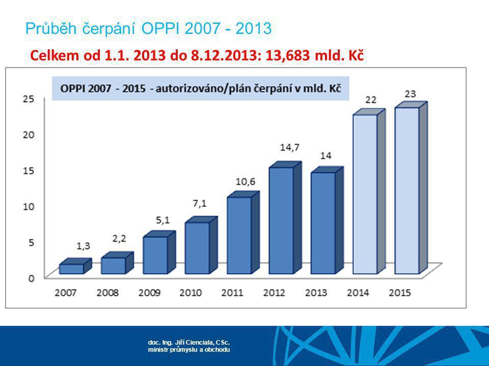 Průběh čerpání OPPI 2007 - 2013 Celkem od 1.1. 2013 do 8.12.2013: 13,683 mld. Kč