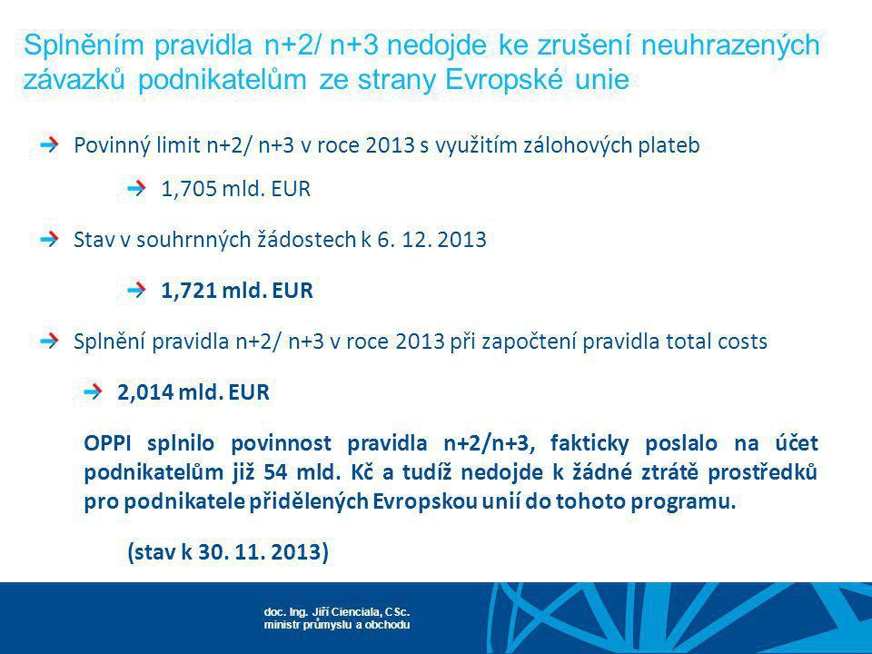 Splněním pravidla n+2/ n+3 nedojde ke zrušení neuhrazených závazků podnikatelům ze strany Evropské unie