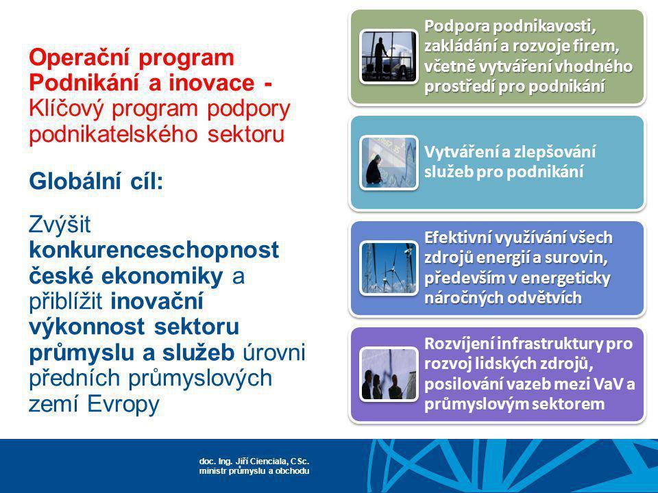 Podpora podnikavosti, zakládání a rozvoje firem, včetně vytváření vhodného prostředí pro podnikání
