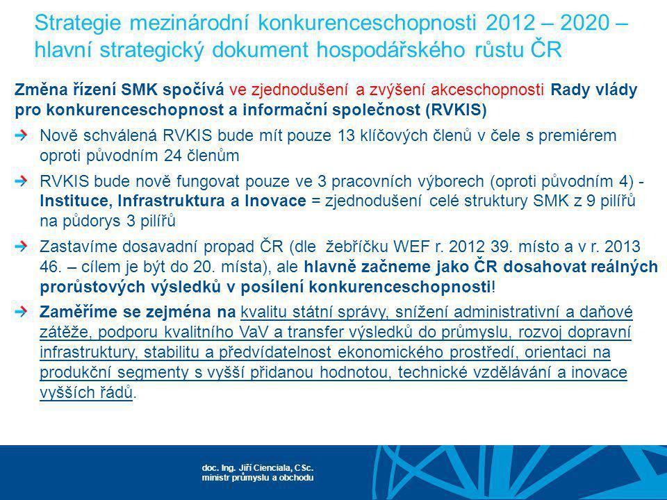 Strategie mezinárodní konkurenceschopnosti 2012 – 2020 – hlavní strategický dokument hospodářského růstu ČR