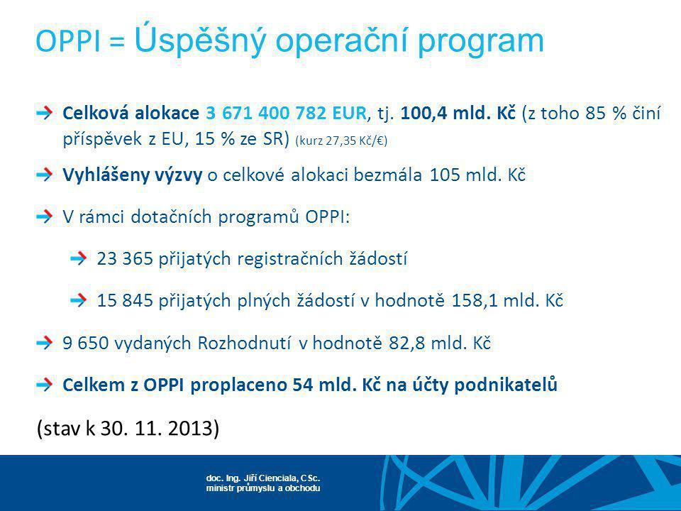 OPPI = Úspěšný operační program