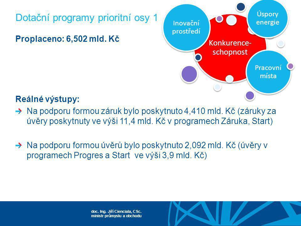 Dotační programy prioritní osy 1
