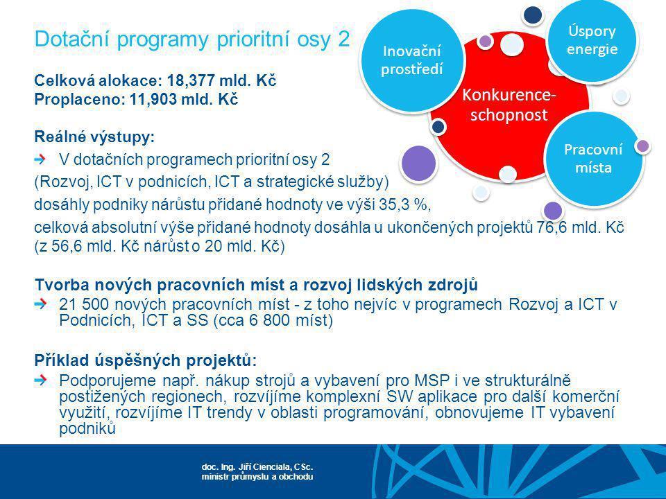 Dotační programy prioritní osy 2