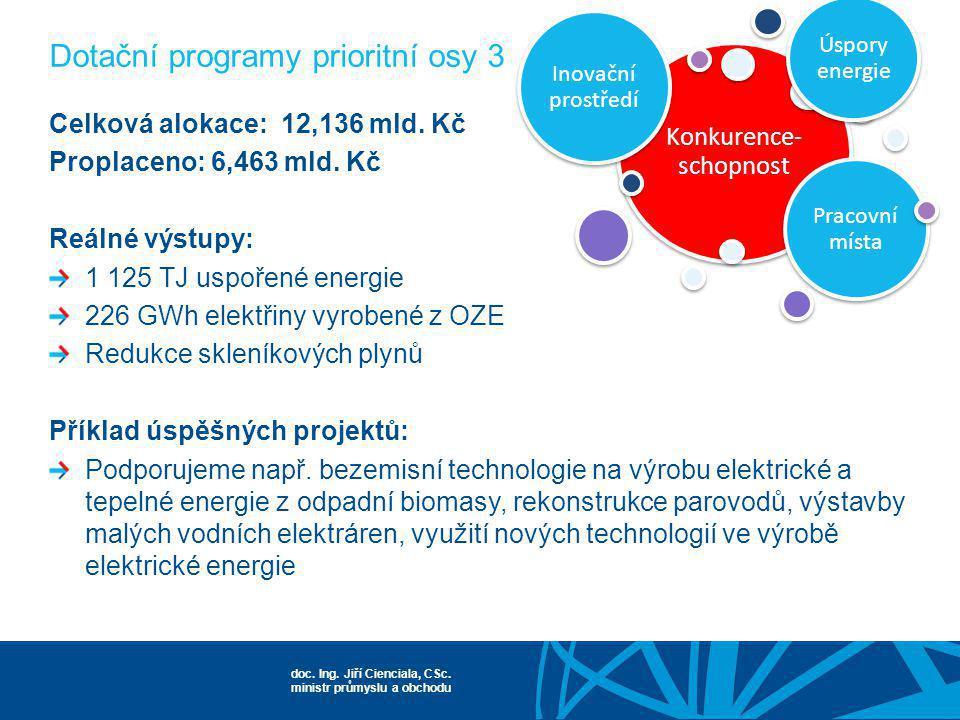 Dotační programy prioritní osy 3