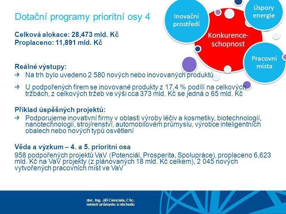 Dotační programy prioritní osy 4