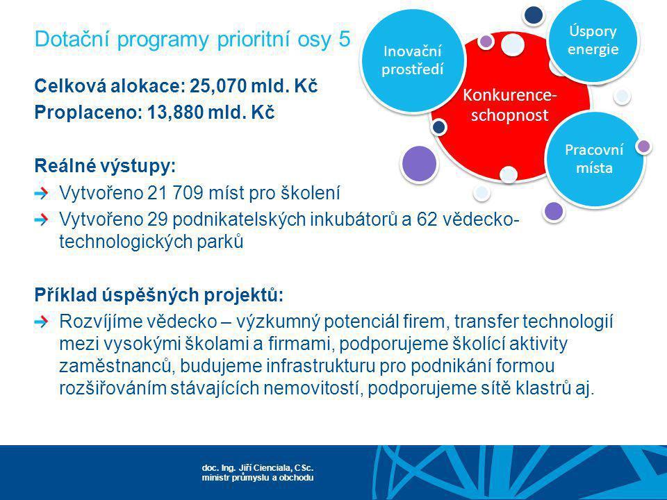 Dotační programy prioritní osy 5