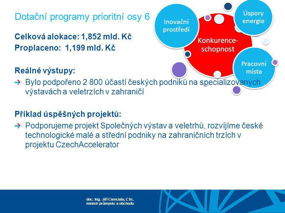 Dotační programy prioritní osy 6