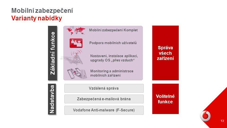 Mobilní zabezpečení Varianty nabídky