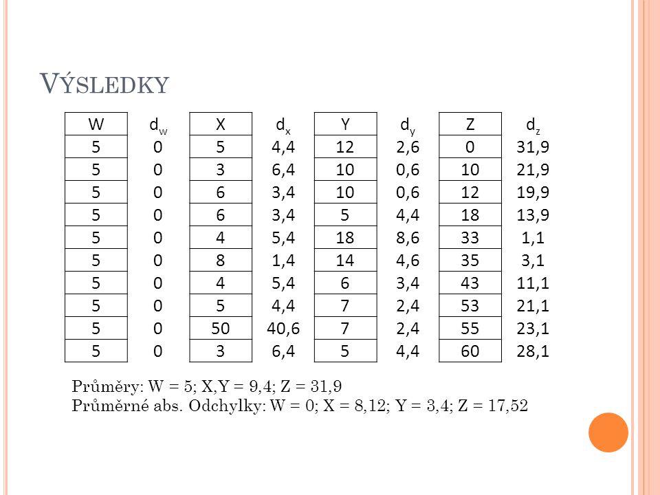 Výsledky W dw X dx Y dy Z dz 5 4,4 12 2,6 31,9 3 6,4 10 0,6 21,9 6 3,4
