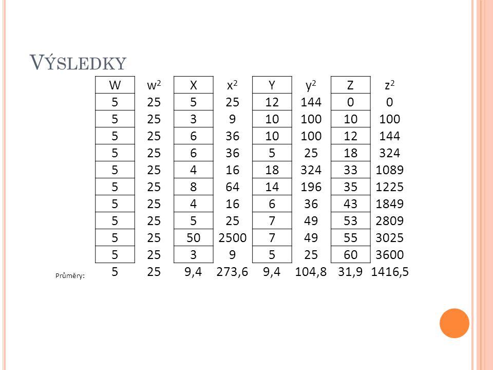 Výsledky W. w2. X. x2. Y. y2. Z. z2. 5. 25. 12. 144. 3. 9. 10. 100. 6. 36. 18. 324.