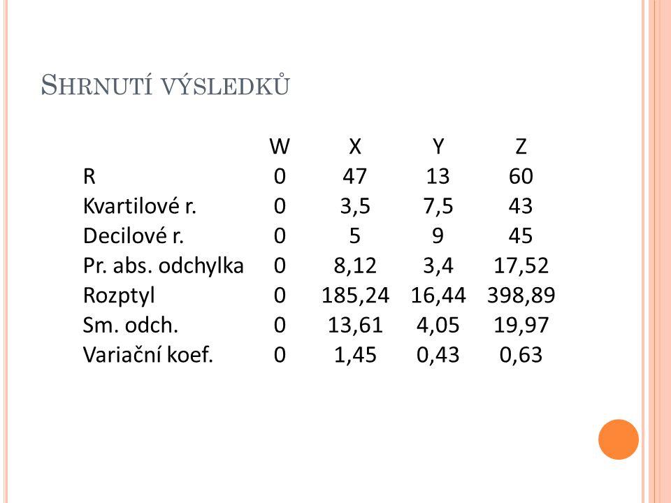 Shrnutí výsledků W X Y Z R 47 13 60 Kvartilové r. 3,5 7,5 43