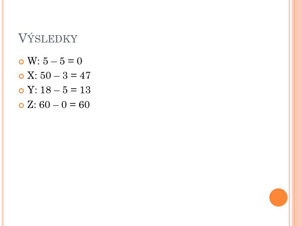 Výsledky W: 5 – 5 = 0 X: 50 – 3 = 47 Y: 18 – 5 = 13 Z: 60 – 0 = 60