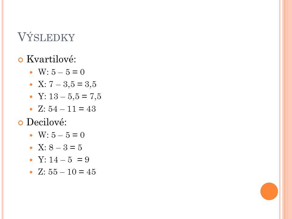 Výsledky Kvartilové: Decilové: W: 5 – 5 = 0 X: 7 – 3,5 = 3,5
