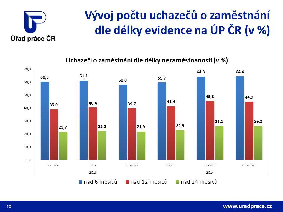 Vývoj počtu uchazečů o zaměstnání dle délky evidence na ÚP ČR (v %)