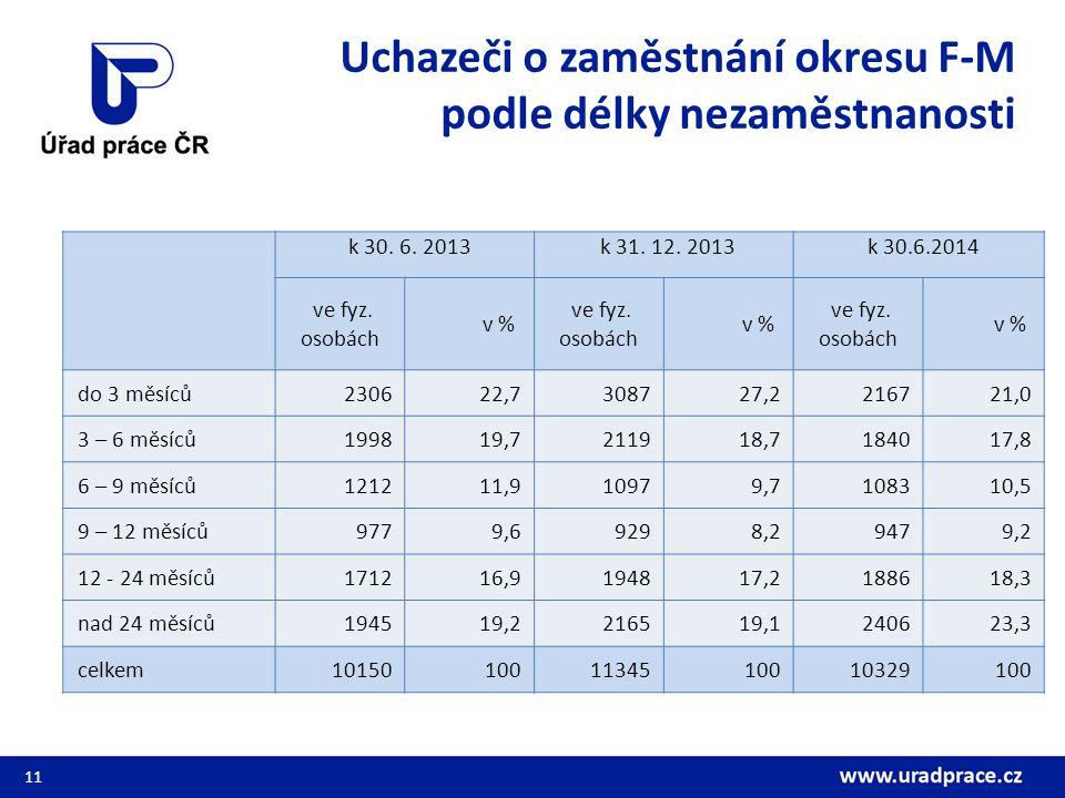Uchazeči o zaměstnání okresu F-M podle délky nezaměstnanosti