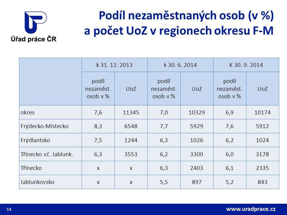Podíl nezaměstnaných osob (v %) a počet UoZ v regionech okresu F-M