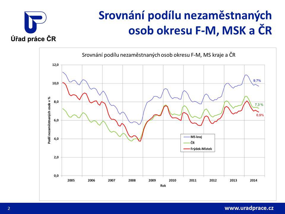 Srovnání podílu nezaměstnaných osob okresu F-M, MSK a ČR