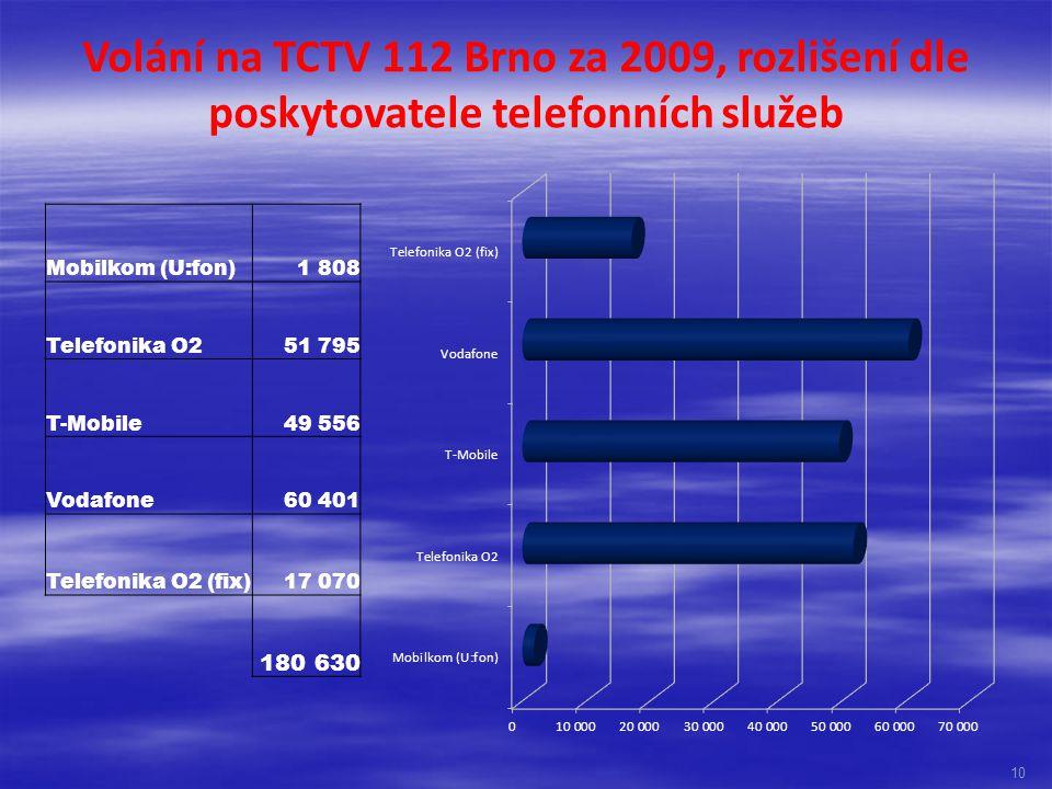 Volání na TCTV 112 Brno za 2009, rozlišení dle poskytovatele telefonních služeb