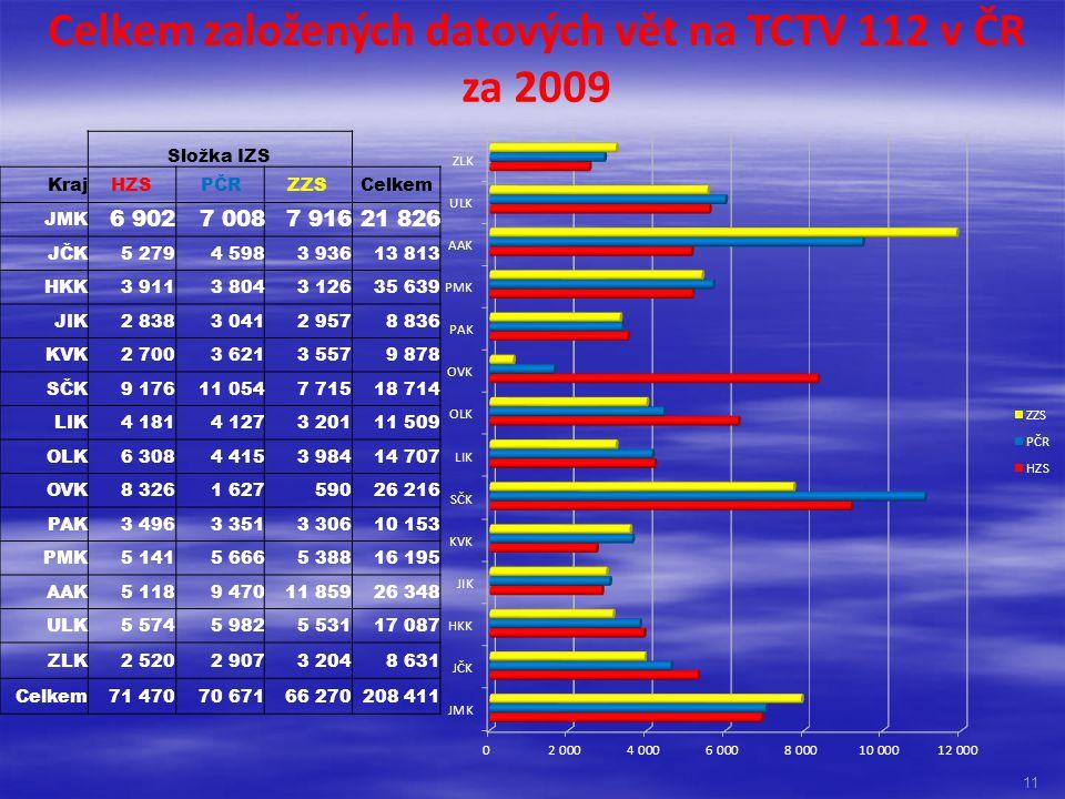 Celkem založených datových vět na TCTV 112 v ČR za 2009