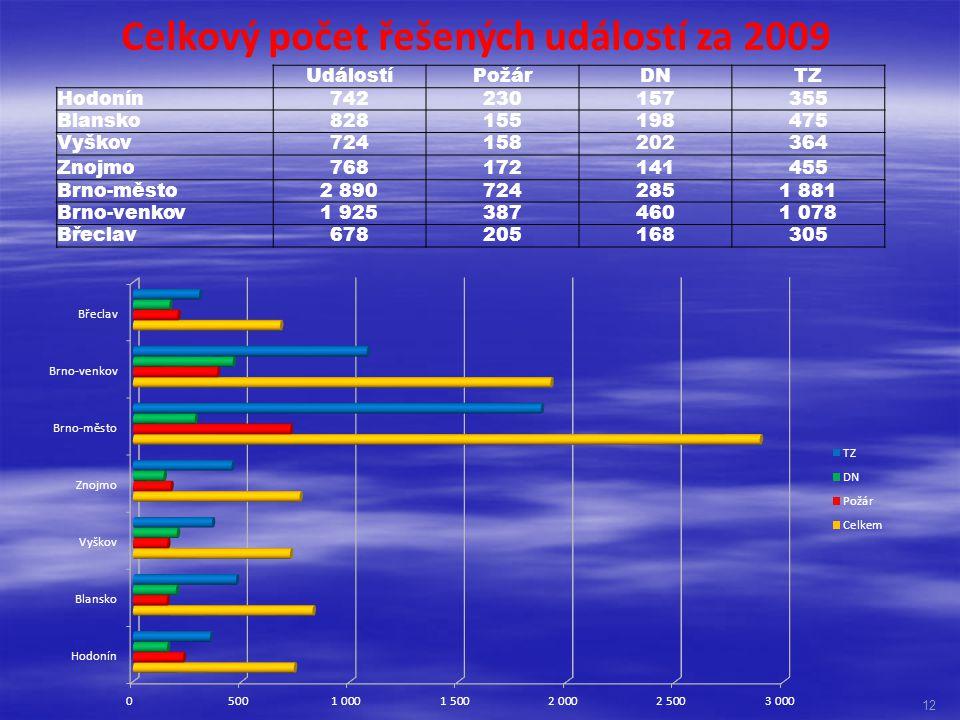 Celkový počet řešených událostí za 2009