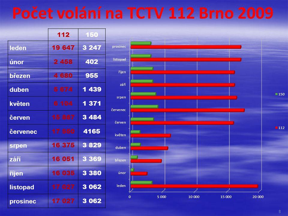Počet volání na TCTV 112 Brno 2009
