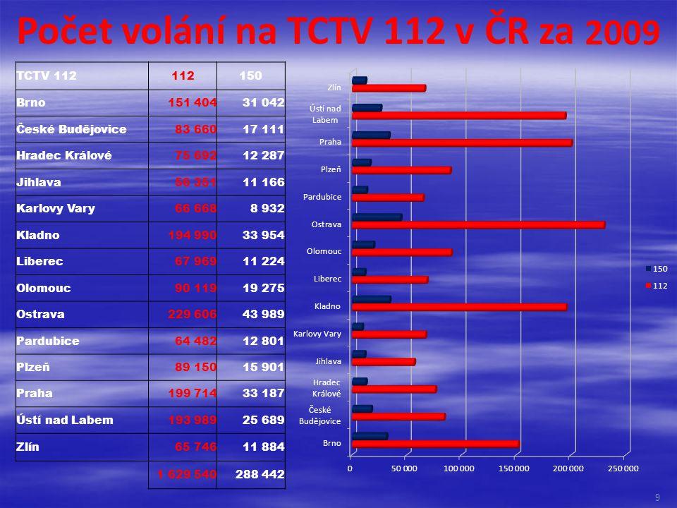 Počet volání na TCTV 112 v ČR za 2009