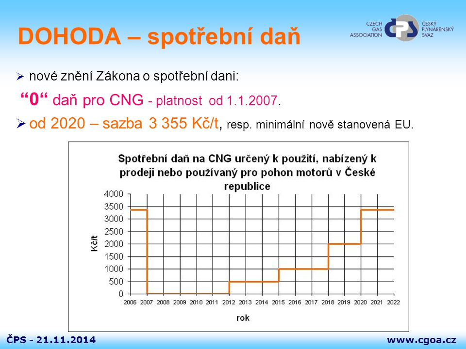 DOHODA – spotřební daň 0 daň pro CNG - platnost od 1.1.2007.