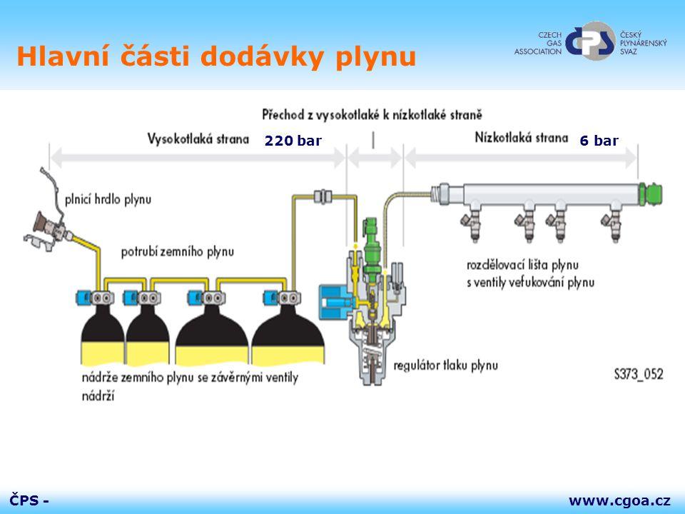 Hlavní části dodávky plynu