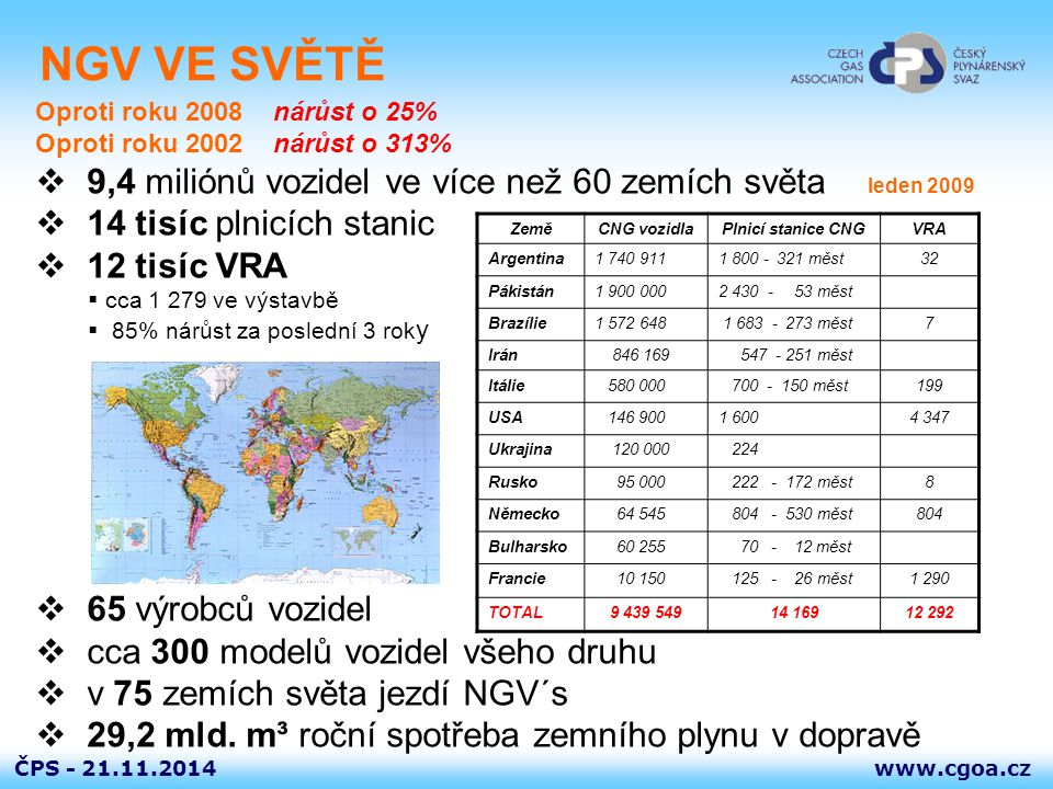 NGV VE SVĚTĚ Oproti roku 2008 nárůst o 25% Oproti roku 2002 nárůst o 313% 9,4 miliónů vozidel ve více než 60 zemích světa leden 2009.