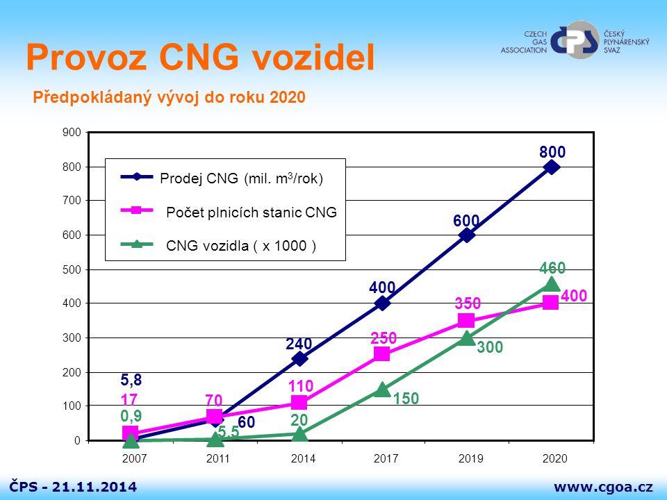 Provoz CNG vozidel Předpokládaný vývoj do roku 2020 5,8 800 600 400